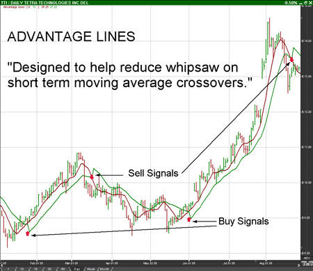 Advantage Lines Example