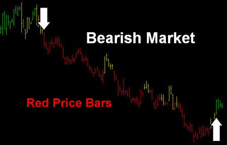 Bearish Market Example