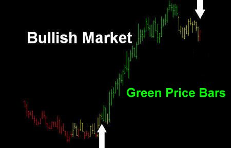 Bullish Market Example