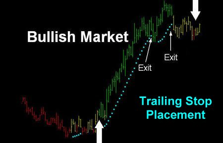 Bullish Market Sells Example