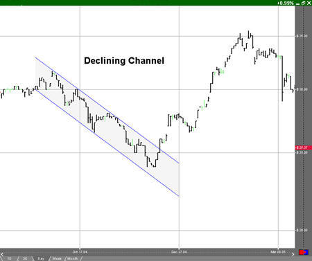Declining Channel Example