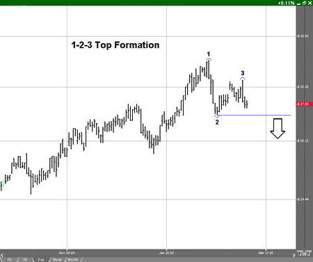 123 Top Formation Example