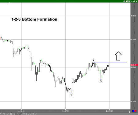123 Bottom Formation Example