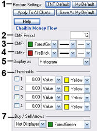 Chaikin Money Flow Pref