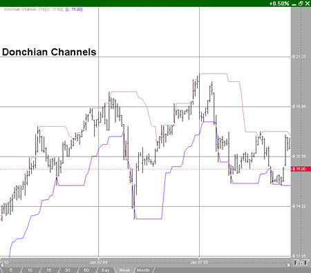 Donchian Channel Example