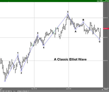 Elliott Wave Tool