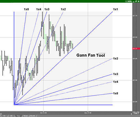 Gann Fan Tool Example