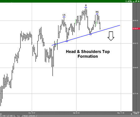 Head and Shoulders Top Formation