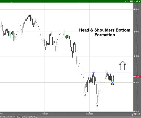 Head & Shoulders Bottom Formation