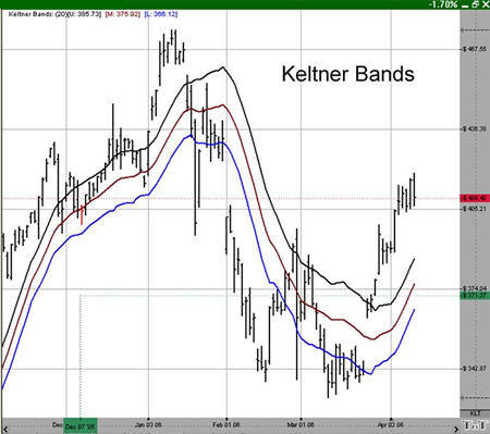 Keltner Bands Example