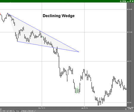Declining Wedge Example